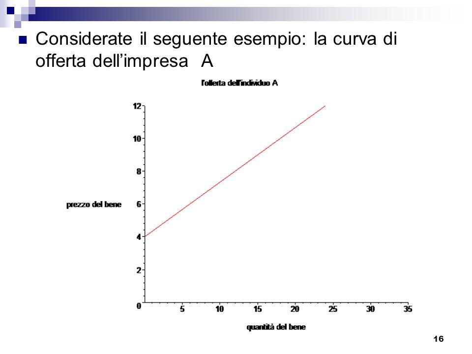 Considerate il seguente esempio: la curva di offerta dell'impresa A