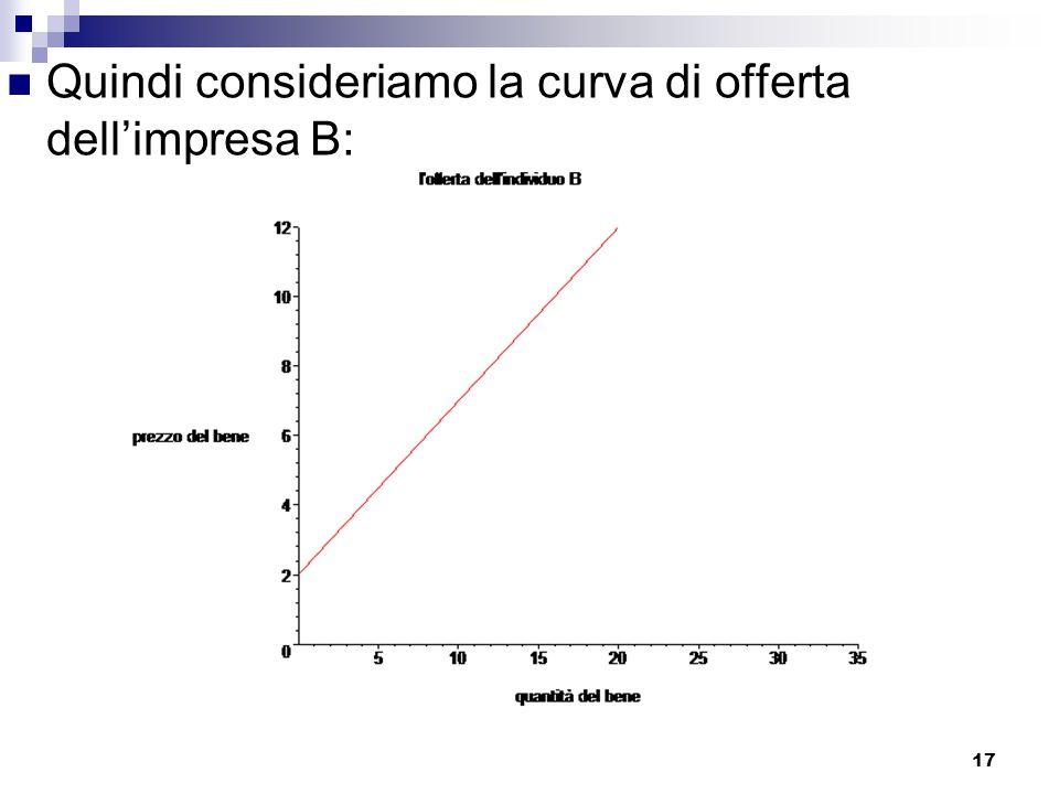 Quindi consideriamo la curva di offerta dell'impresa B: