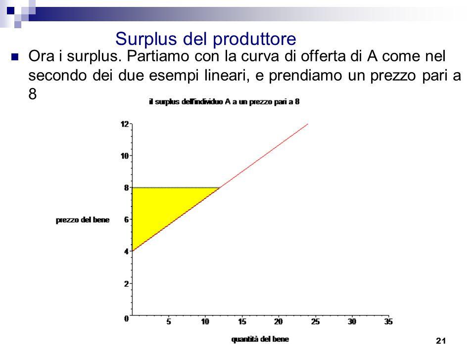 Surplus del produttore