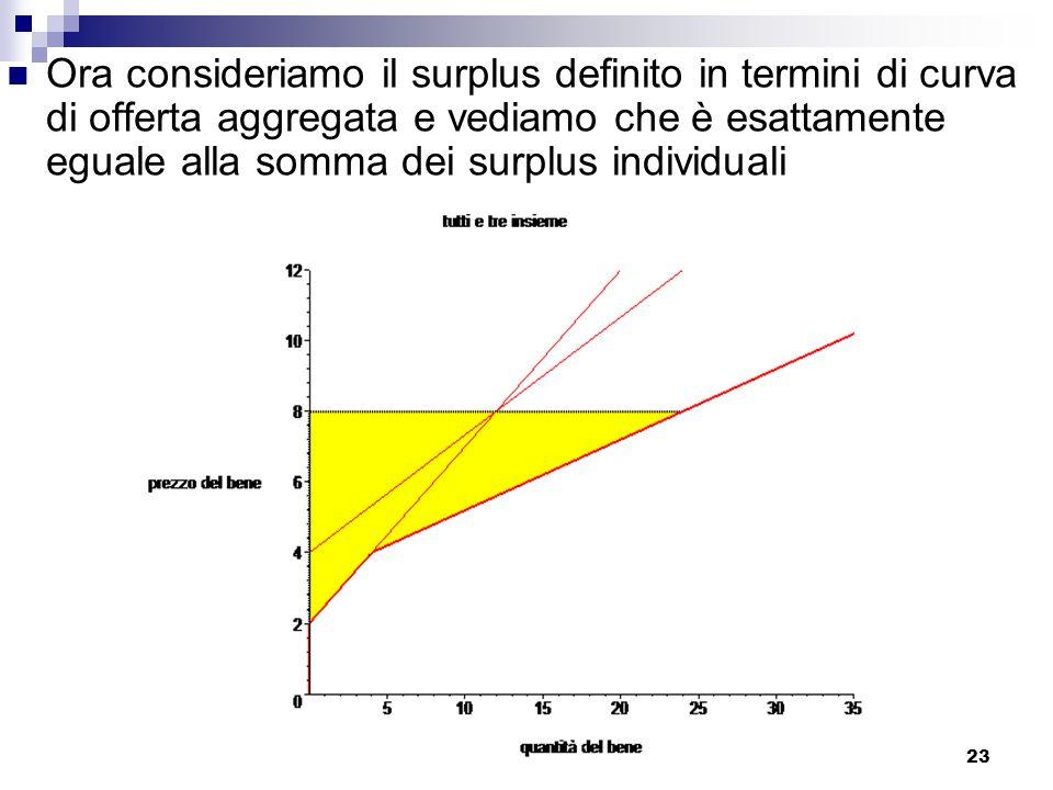 Ora consideriamo il surplus definito in termini di curva di offerta aggregata e vediamo che è esattamente eguale alla somma dei surplus individuali