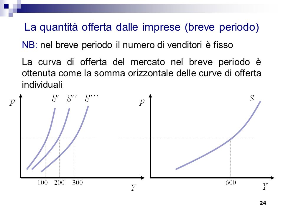 Istituz. di Economia EcoAmm L-Z