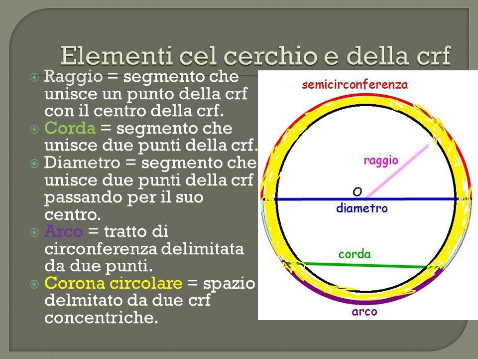 Elementi cel cerchio e della crf