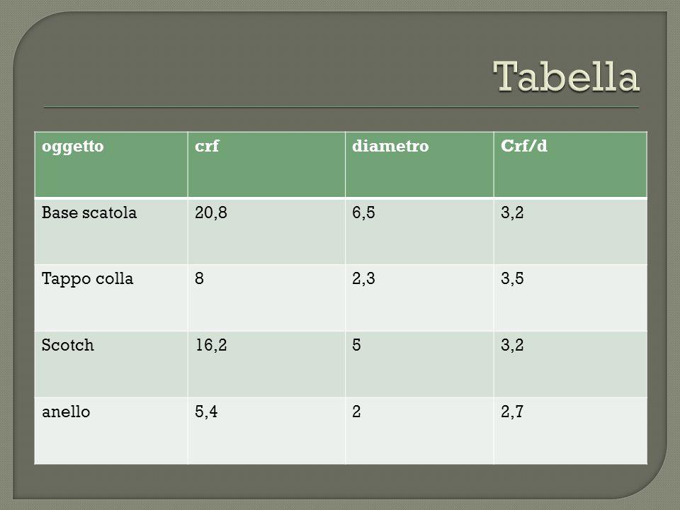 Tabella oggetto crf diametro Crf/d Base scatola 20,8 6,5 3,2