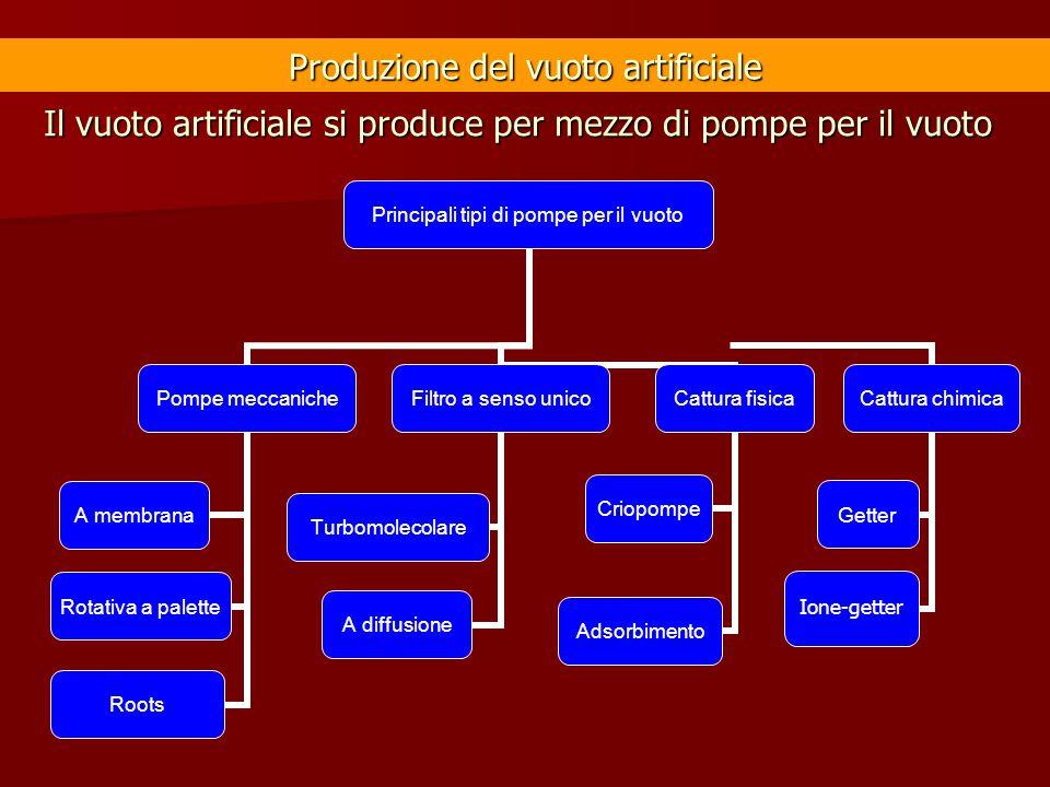 Produzione del vuoto artificiale