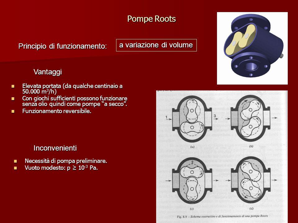 Pompe Roots a variazione di volume Principio di funzionamento: