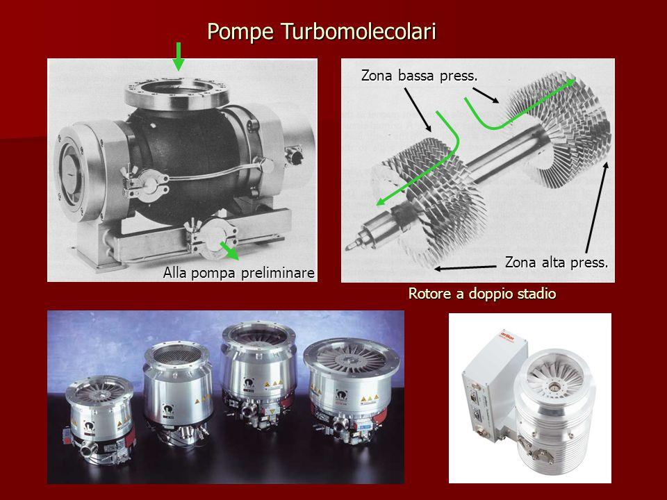 Pompe Turbomolecolari