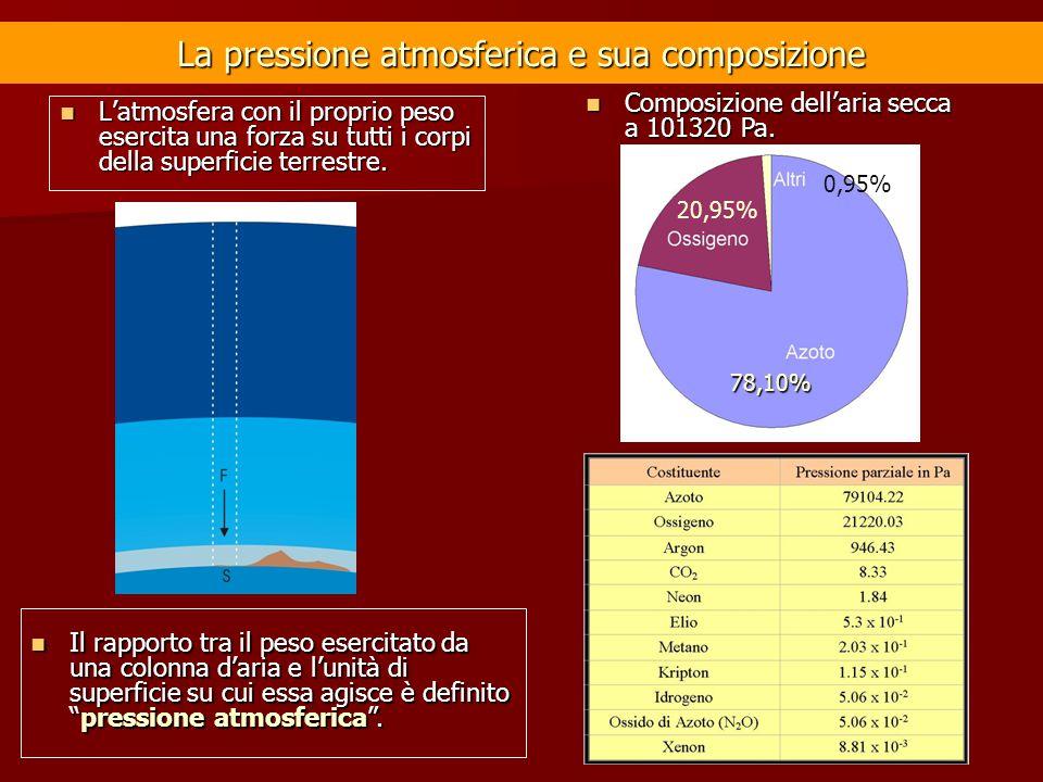 La pressione atmosferica e sua composizione