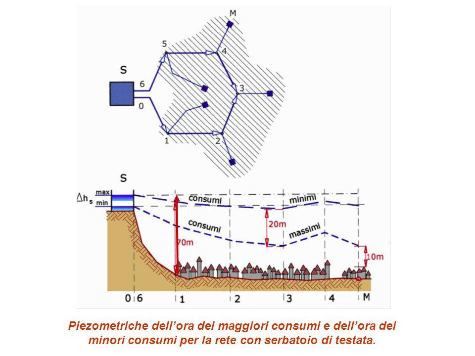 Piezometriche dell'ora dei maggiori consumi e dell'ora dei minori consumi per la rete con serbatoio di testata.
