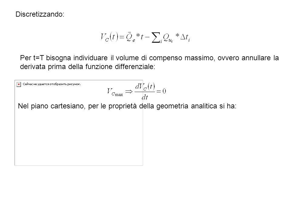 Discretizzando: Per t=T bisogna individuare il volume di compenso massimo, ovvero annullare la derivata prima della funzione differenziale: