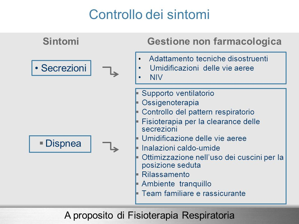 Gestione non farmacologica