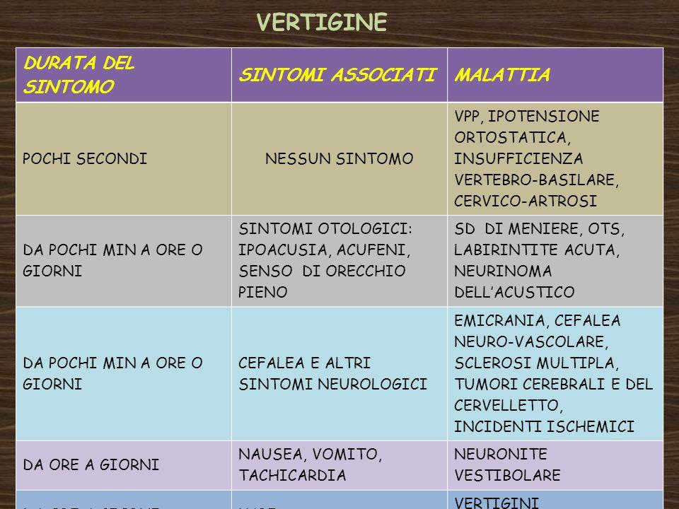 VERTIGINE DURATA DEL SINTOMO SINTOMI ASSOCIATI MALATTIA POCHI SECONDI