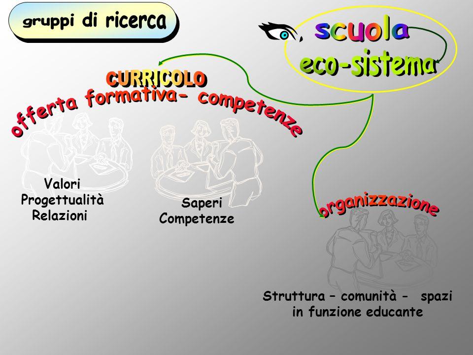 offerta formativa- competenze