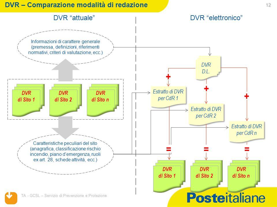 DVR – Comparazione modalità di redazione