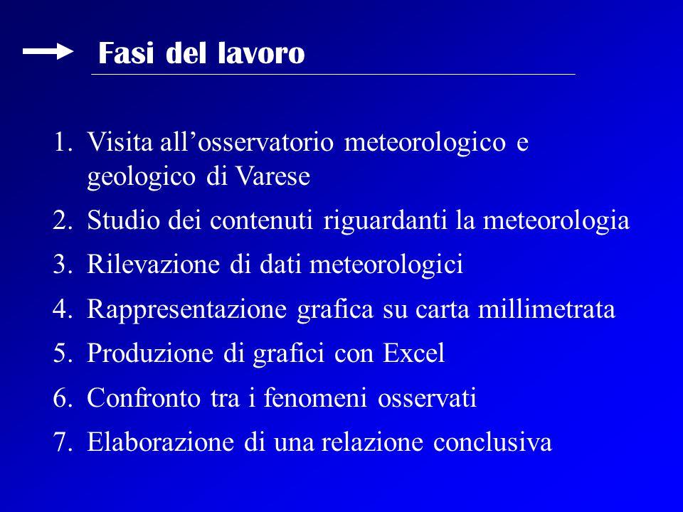 Fasi del lavoro Visita all'osservatorio meteorologico e geologico di Varese. Studio dei contenuti riguardanti la meteorologia.