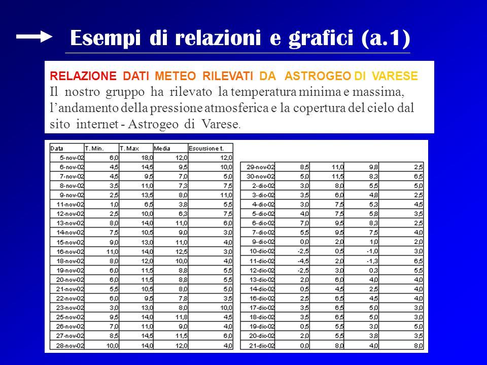 Esempi di relazioni e grafici (a.1)