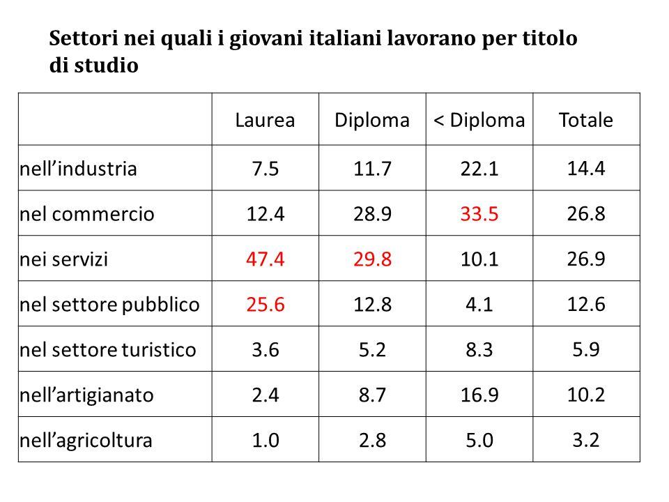 Settori nei quali i giovani italiani lavorano per titolo di studio