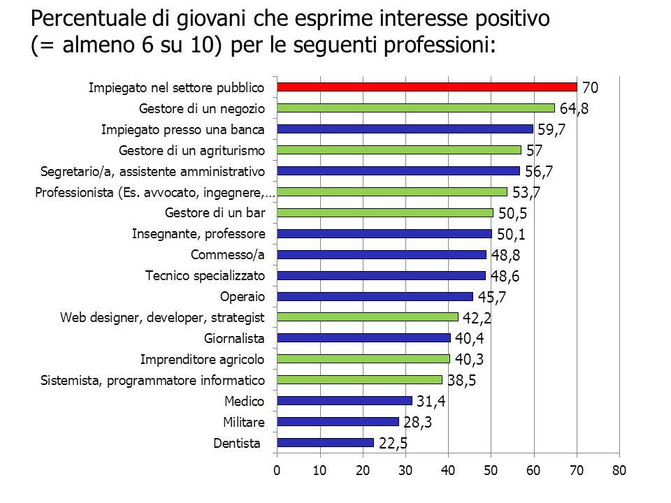 Percentuale di giovani che esprime interesse positivo