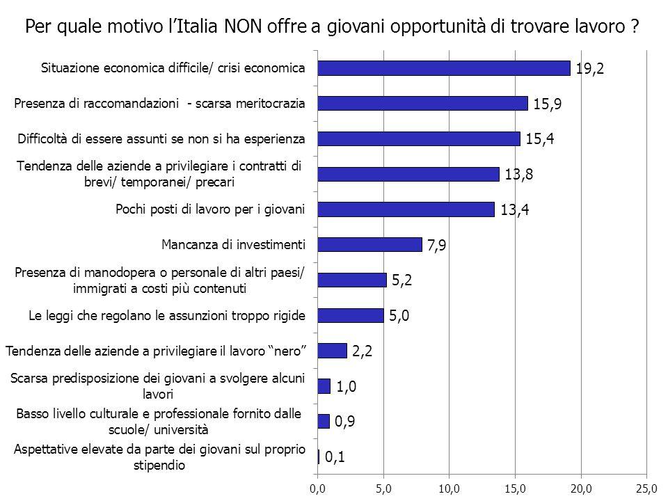 Per quale motivo l'Italia NON offre a giovani opportunità di trovare lavoro