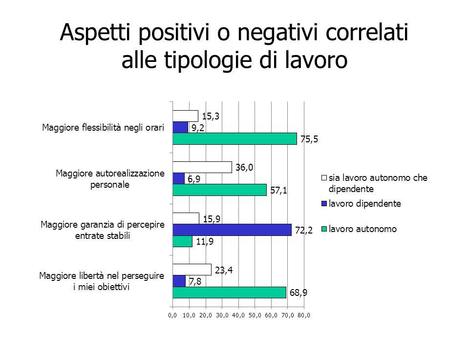 Aspetti positivi o negativi correlati alle tipologie di lavoro