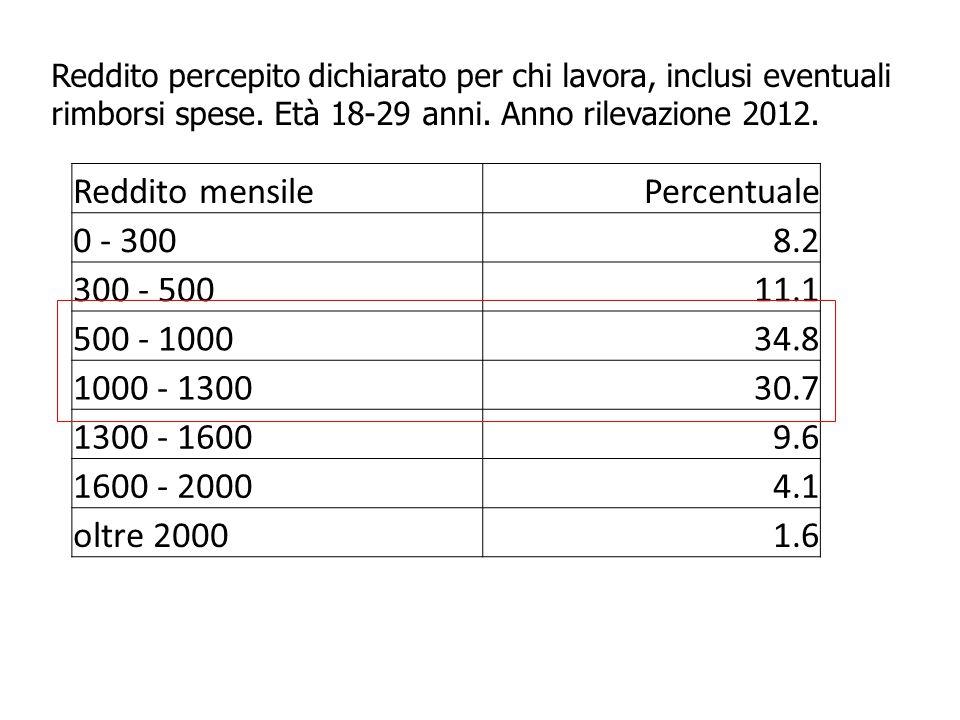 Reddito mensile Percentuale 0 - 300 8.2 300 - 500 11.1 500 - 1000 34.8