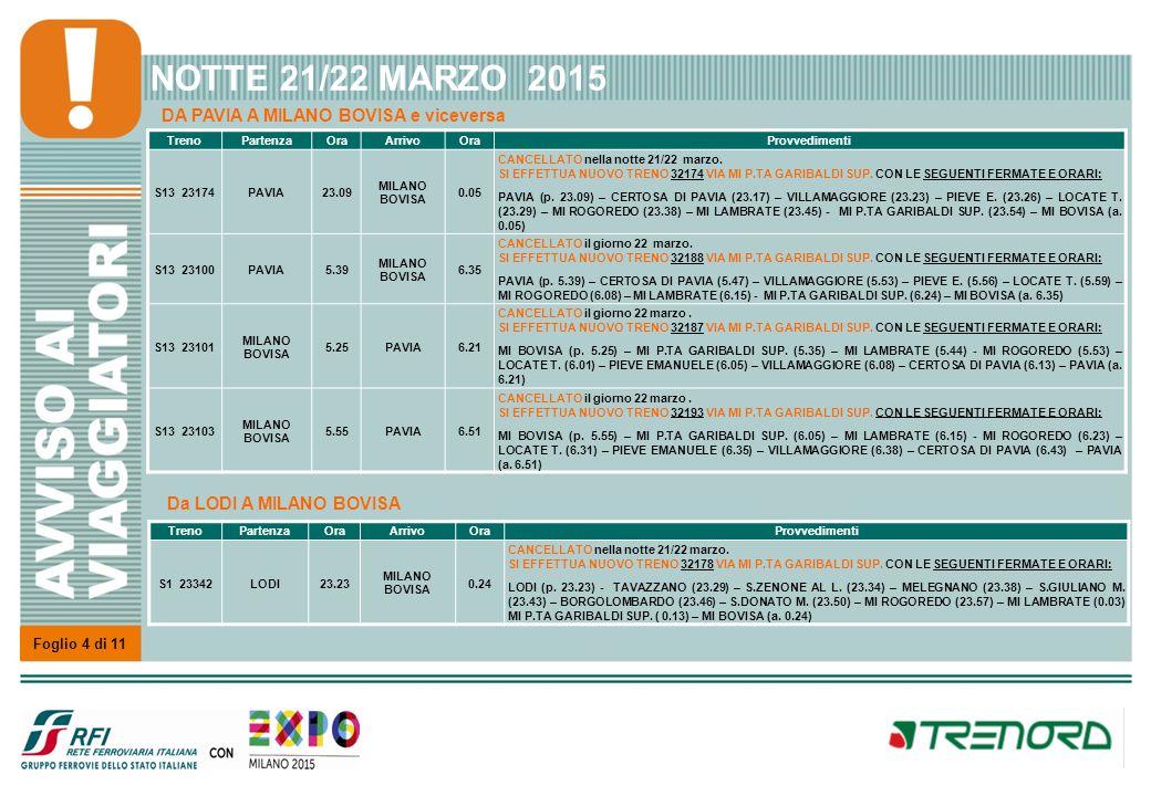 NOTTE 21/22 MARZO 2015 Linea VARESE - MI CERTOSA – PIOLTELLO - TREVIGLIO. Treno. Partenza. Ora.