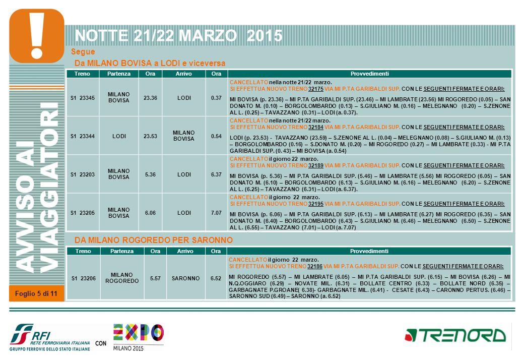 NOTTE 21/22 MARZO 2015 Linea TREVIGLIO – GALLARATE - VARESE