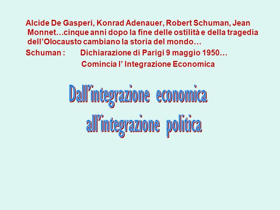 Dall'integrazione economica all'integrazione politica