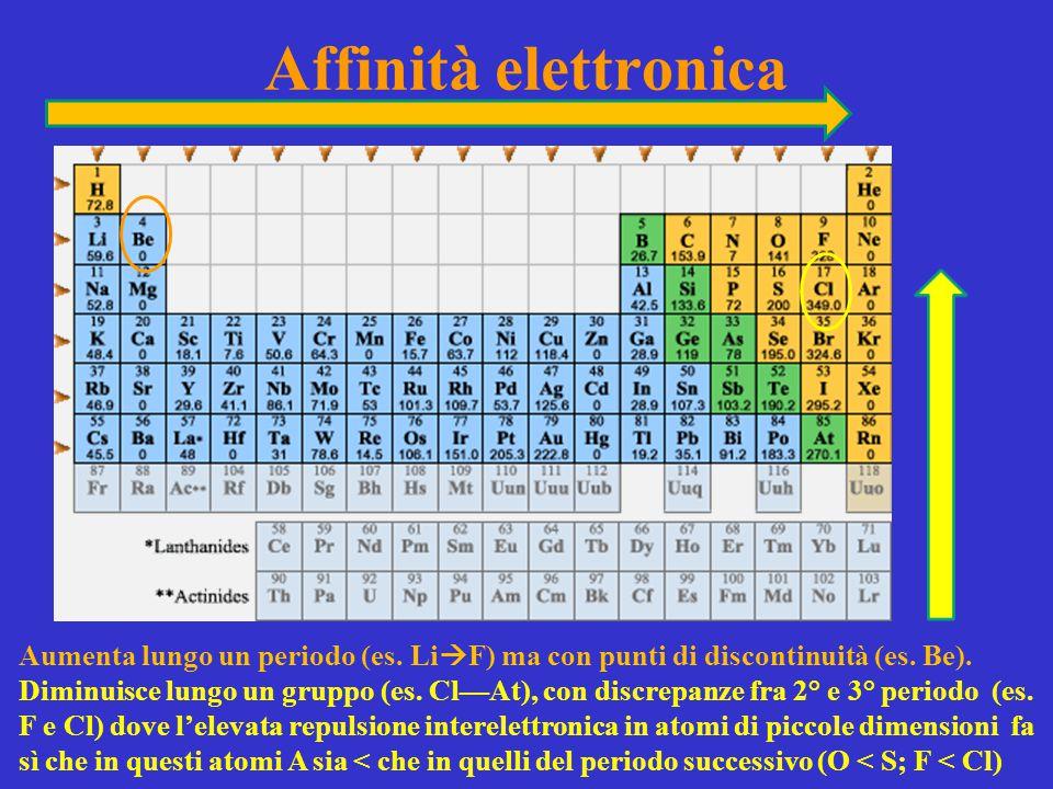 Affinità elettronica Aumenta lungo un periodo (es. LiF) ma con punti di discontinuità (es. Be).