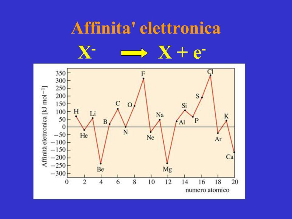 Affinita elettronica X- X + e-