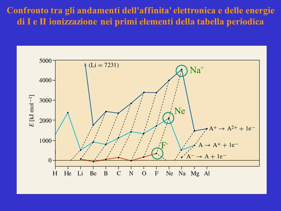 Confronto tra gli andamenti dell affinita elettronica e delle energie di I e II ionizzazione nei primi elementi della tabella periodica