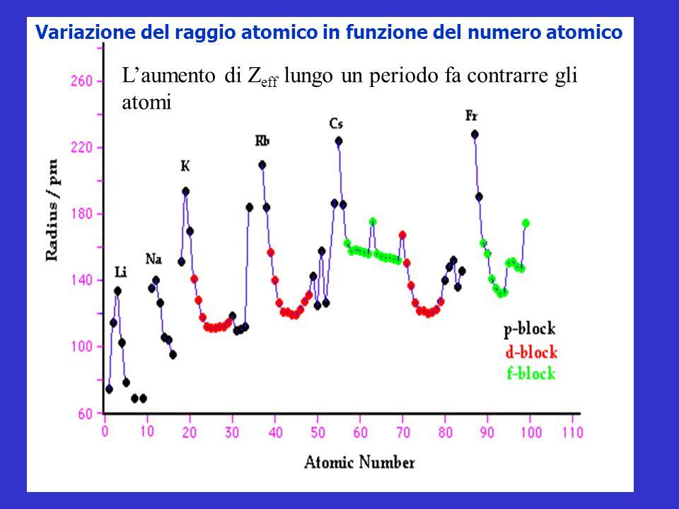 Variazione del raggio atomico in funzione del numero atomico