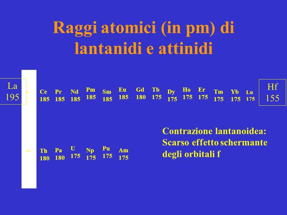 Raggi atomici (in pm) di lantanidi e attinidi