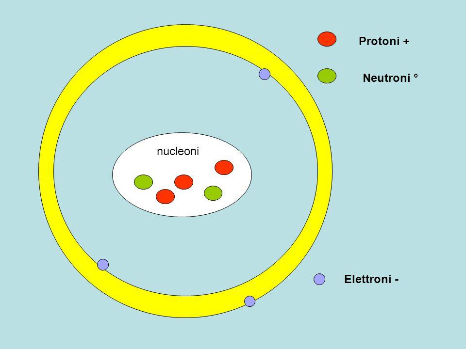 Protoni + Neutroni ° nucleoni Elettroni -