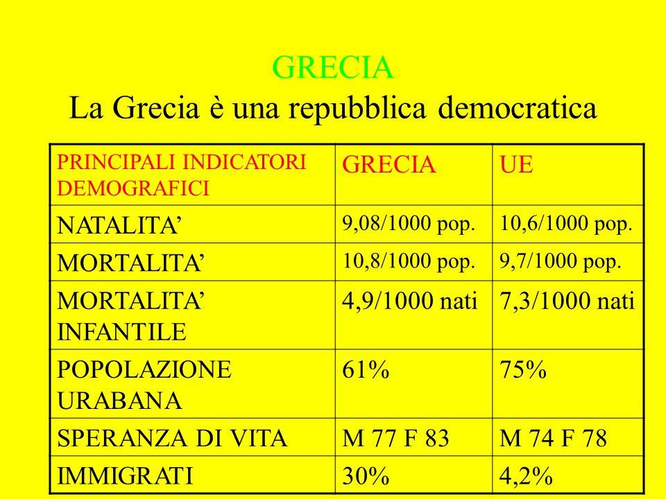 GRECIA La Grecia è una repubblica democratica