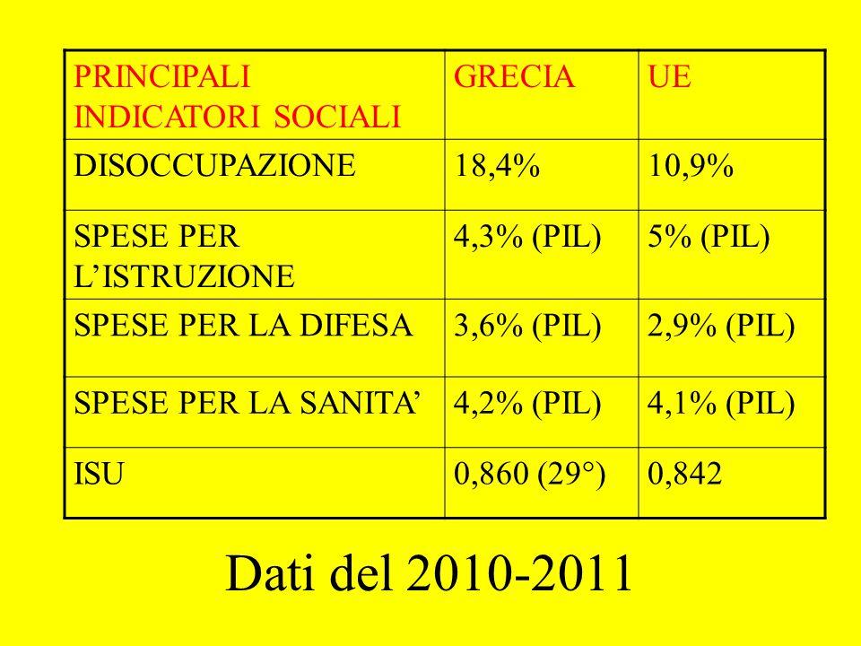 Dati del 2010-2011 PRINCIPALI INDICATORI SOCIALI GRECIA UE