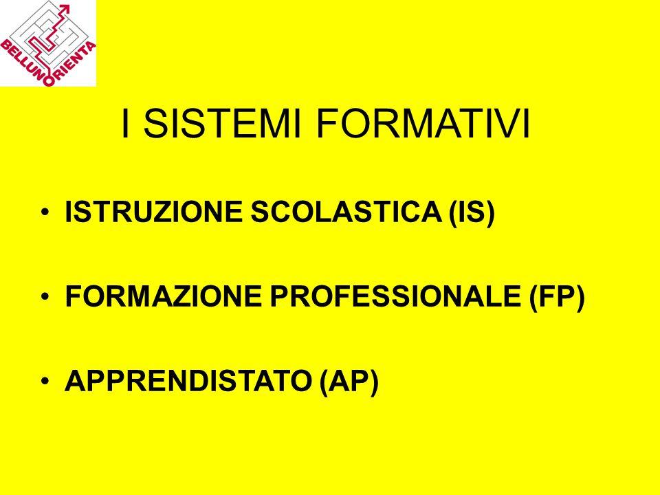 I SISTEMI FORMATIVI ISTRUZIONE SCOLASTICA (IS)