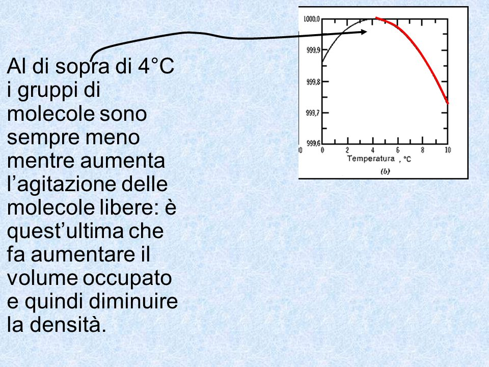 Al di sopra di 4°C i gruppi di molecole sono sempre meno mentre aumenta l'agitazione delle molecole libere: è quest'ultima che fa aumentare il volume occupato e quindi diminuire la densità.