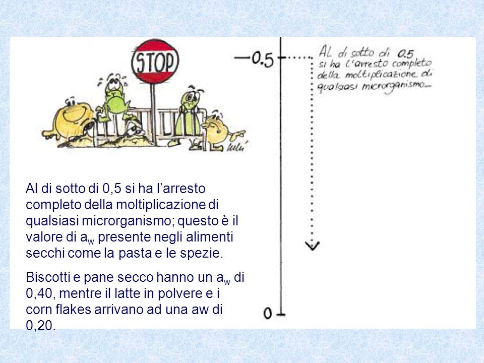 Al di sotto di 0,5 si ha l'arresto completo della moltiplicazione di qualsiasi microrganismo; questo è il valore di aw presente negli alimenti secchi come la pasta e le spezie.