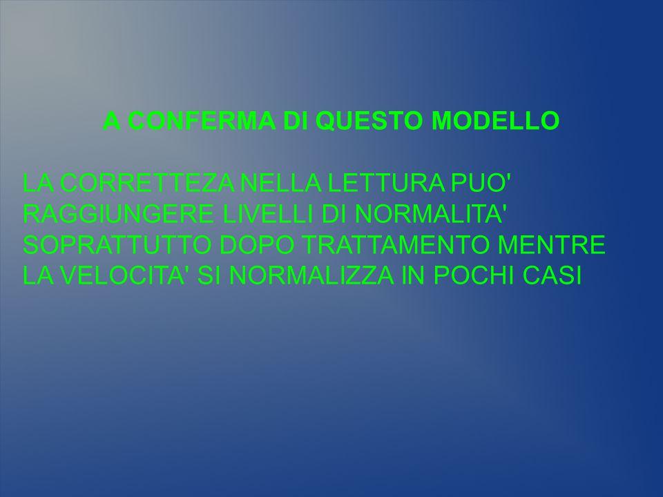 A CONFERMA DI QUESTO MODELLO