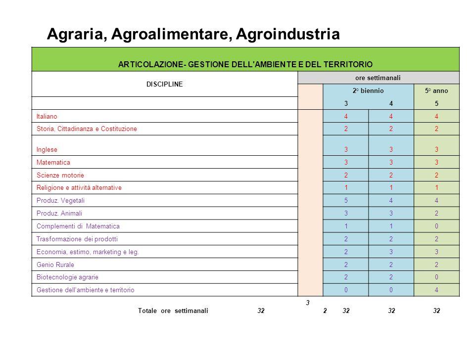 Agraria, Agroalimentare, Agroindustria