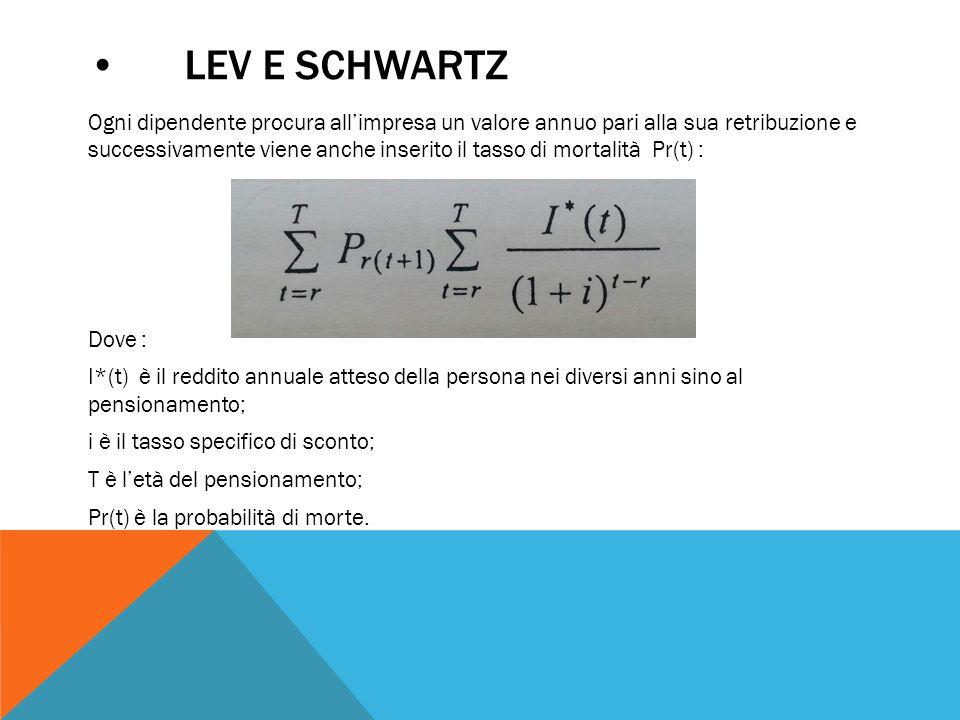 • Lev e Schwartz