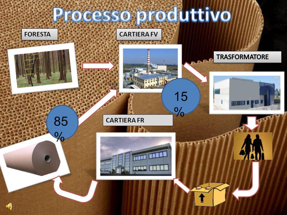 Processo produttivo 15% 85% FORESTA CARTIERA FV TRASFORMATORE