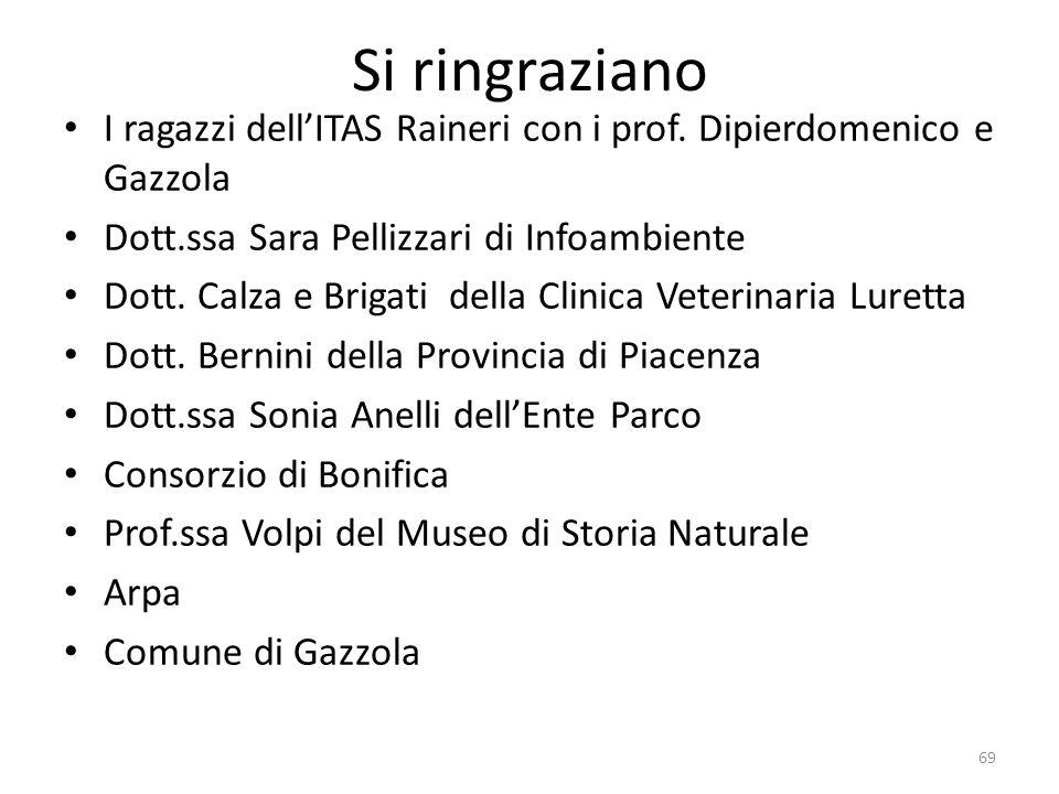 Si ringraziano I ragazzi dell'ITAS Raineri con i prof. Dipierdomenico e Gazzola. Dott.ssa Sara Pellizzari di Infoambiente.