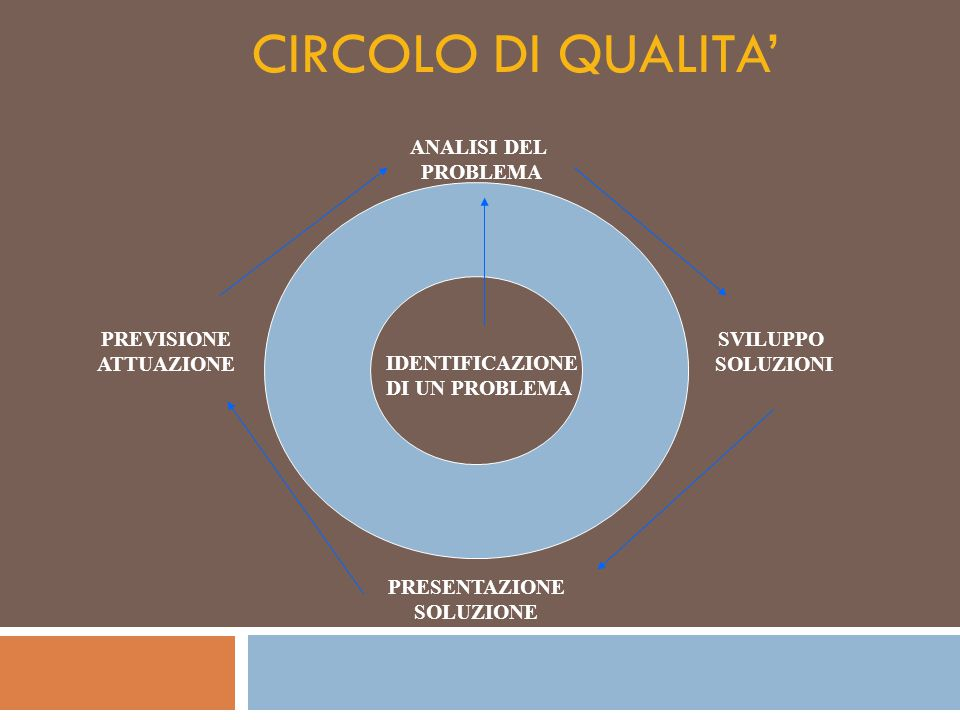 CIRCOLO DI QUALITA' ANALISI DEL PROBLEMA PREVISIONE ATTUAZIONE