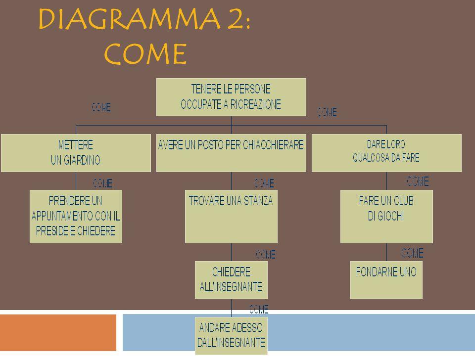 DIAGRAMMA 2: COME