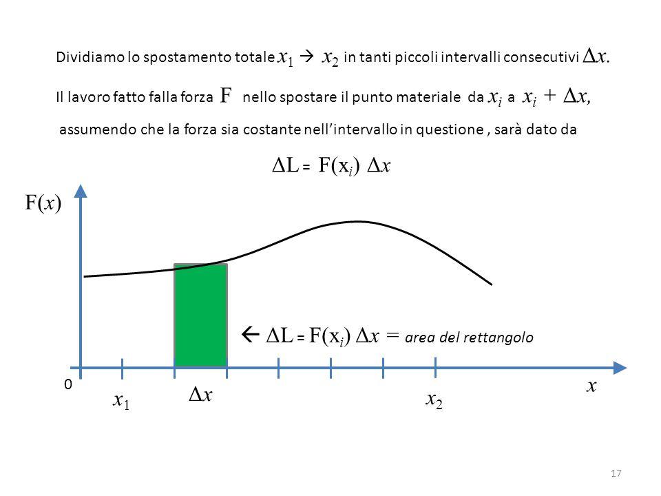  ΔL = F(xi) Δx = area del rettangolo