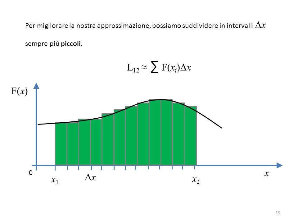 Per migliorare la nostra approssimazione, possiamo suddividere in intervalli Δx