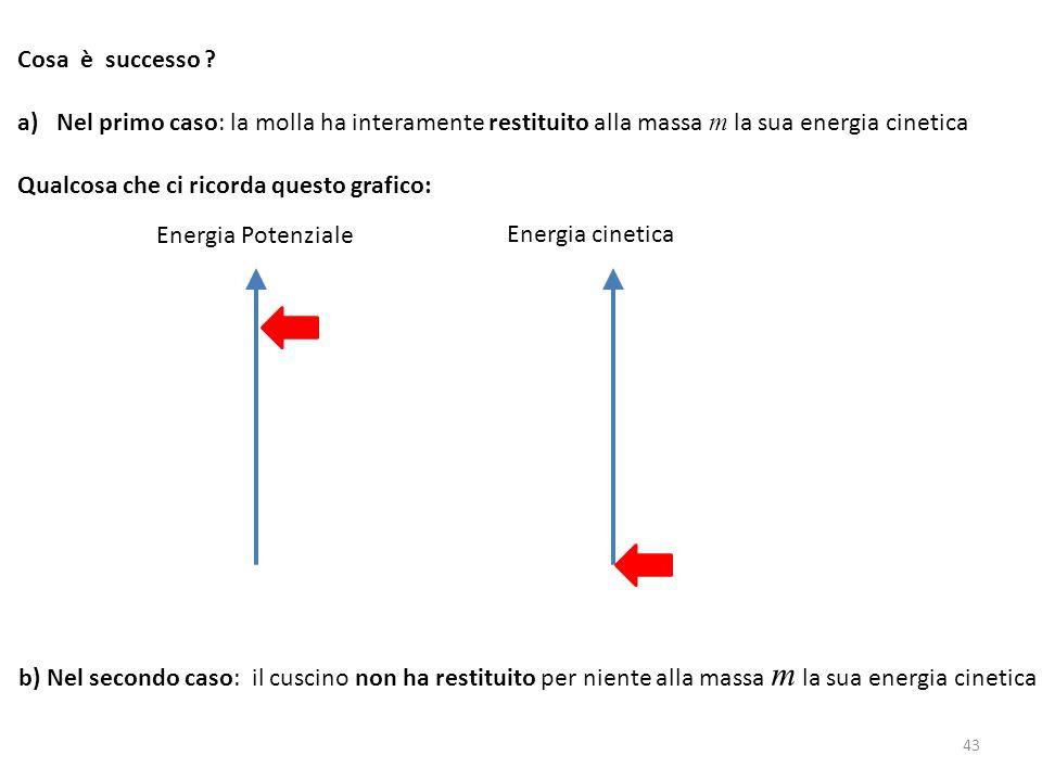 Cosa è successo Nel primo caso: la molla ha interamente restituito alla massa m la sua energia cinetica.