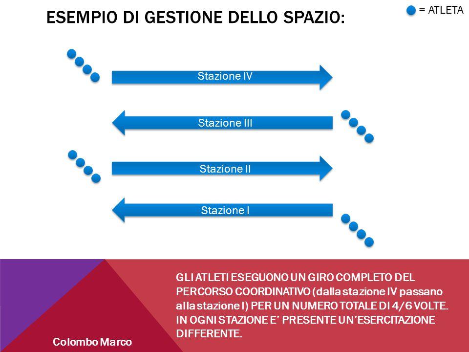 ESEMPIO DI GESTIONE DELLO SPAZIO: