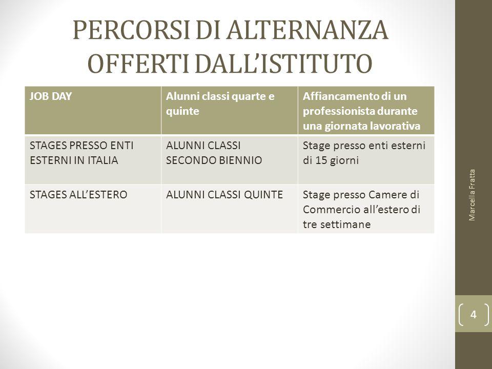 PERCORSI DI ALTERNANZA OFFERTI DALL'ISTITUTO